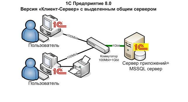 Клиент-сервер 1С