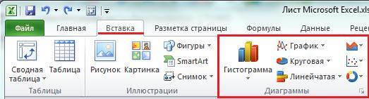 мастер диаграмм в Excel 2010