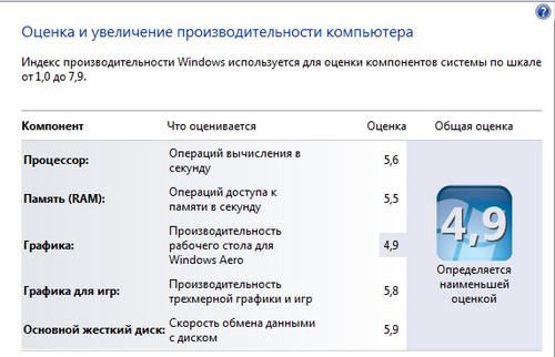 Почему нет оценки производительности системы в windows 7
